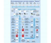 """Модуль управления ИСБ """"Орион"""" исп. 10 программное обеспечение"""