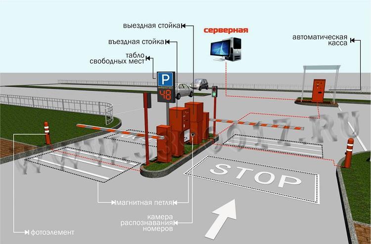Стандартный комплект парковочной системы АП-ПРО
